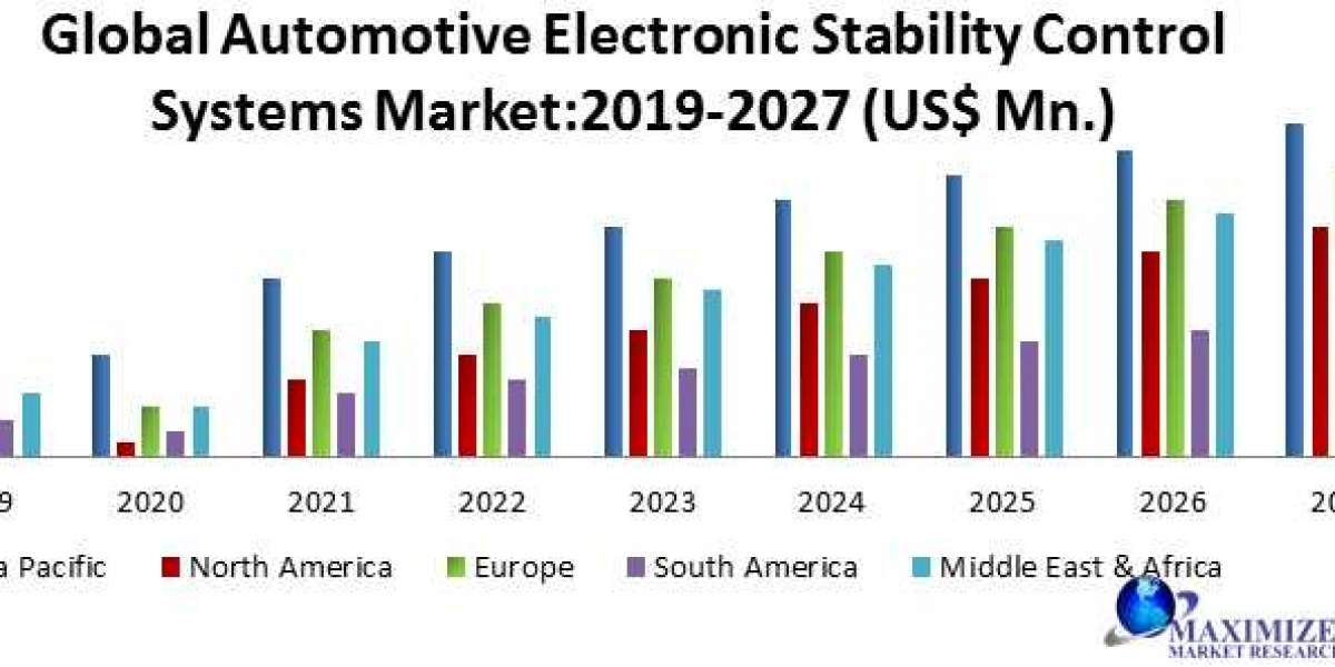 Global Automotive Electronic Stability Control Systems Market