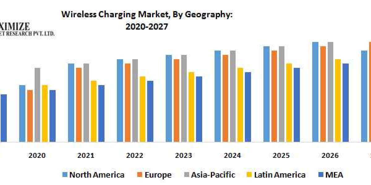 Global Wireless Charging Market – Industry Analysis and Forecast (2020-2027)