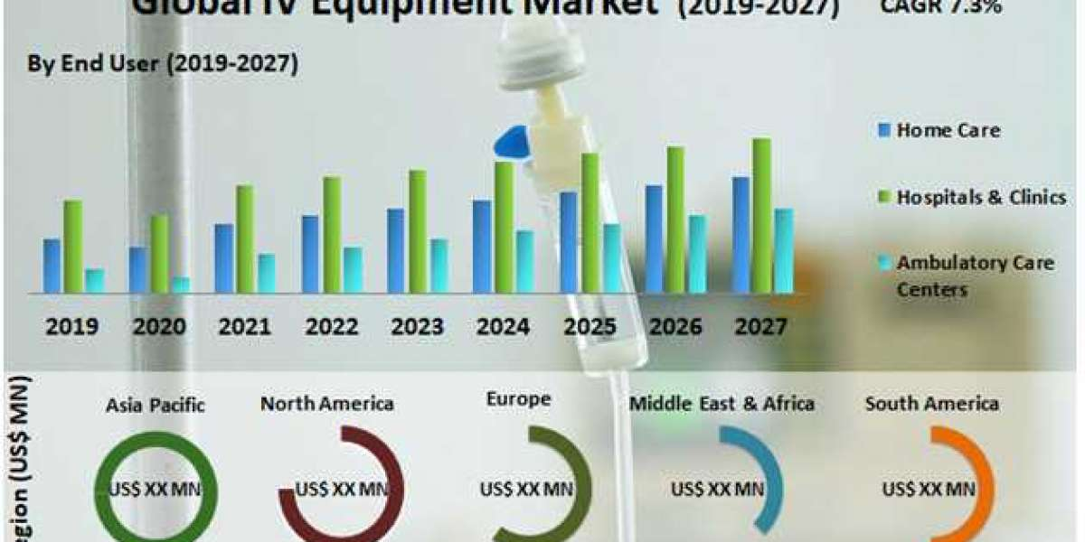 Global IV Equipment Market- Industry Analysis and forecast 2019 – 2027