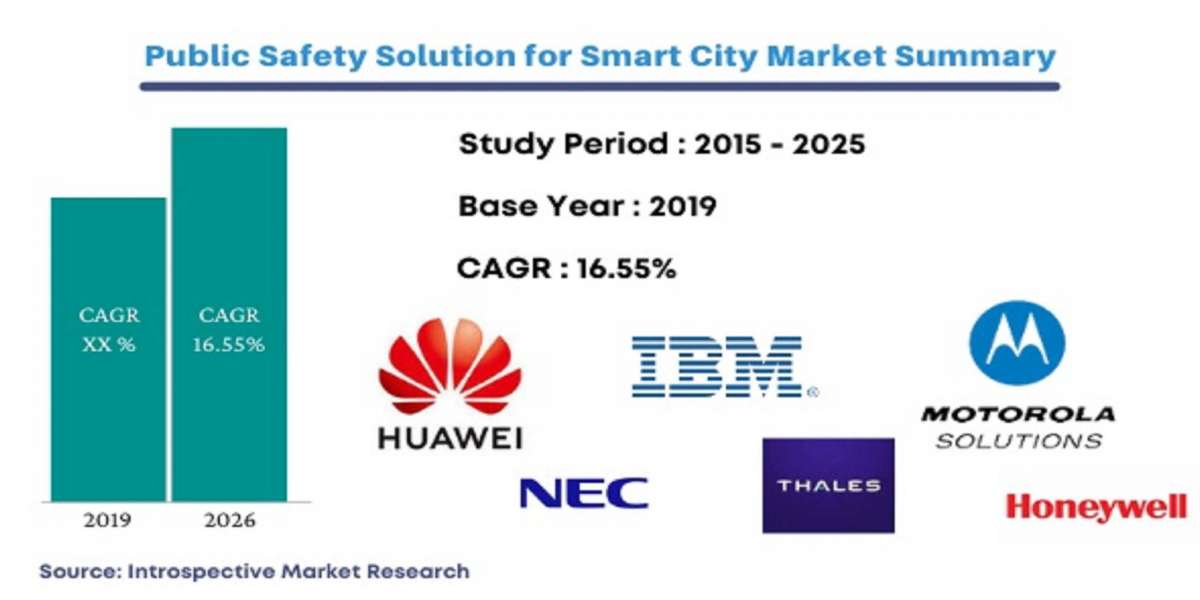 New Comprehensive Report on Public Safety Solution for Smart City Market is Thriving Worldwide with Prominent Players li