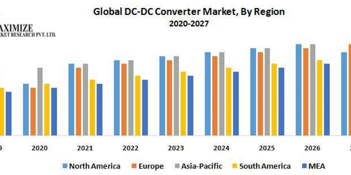 Global DC-DC Converter Market – Industry Analysis and Forecast (2019-2027)