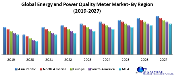 Global Energy and Power Quality Meters Market – Industry Analysis -2027