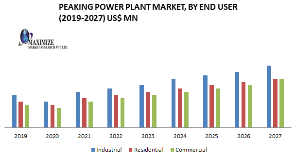 Peaking Power Plant Market: Industry Analysis and forecast 2019-2027