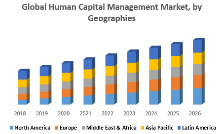 Global Human Capital Management Market : Industry and Forecast 2026
