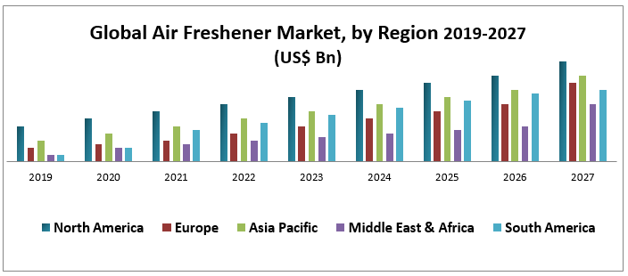 Global Air Freshener Market - Industry Analysis and Forecast (2019-2027)