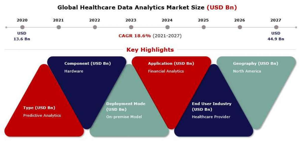 Status of Healthcare Data Analytics Market by CAGR value, Industry Trends and Regional Analysis