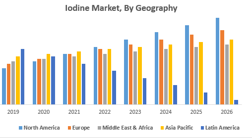 Global Iodine Market – Global Industry Analysis and Forecast 2026